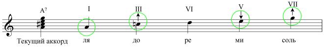 Характерные особенности блюза - Устойчивые ступени блюзовой гаммы на A7