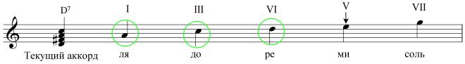 Характерные особенности блюза - Устойчивые ступени блюзовой гаммы на D7
