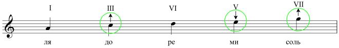 Характерные особенности блюза - Блюзовая гамма