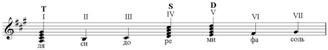 Характерные особенности блюза: форма, гармония, аккомпанемент